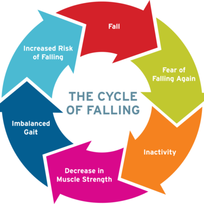 cycle-of-falling-graphic